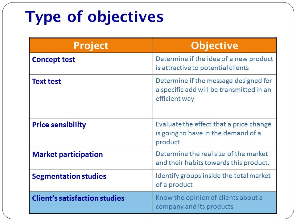 objective of marketing research I talked earlier about 20 different types of marketing research studies 9 stages to marketing research success author: objective-based research.