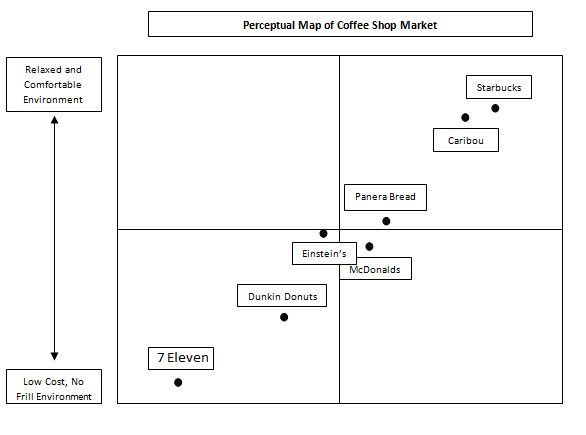 panera bread strategic group map Panera bread company case analysis panera bread strategic audit panera bread panera bread company overview panera bread company more from ammar yahya skip.